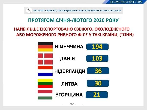 За два місяці Україна експортувала 421 тонну свіжого, охолодженого або мороженого рибного філе, - Держрибагентство
