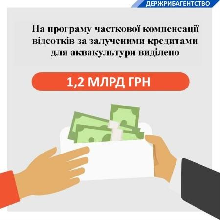 У 2020 році на програму часткової компенсації відсотків за залученими кредитами для суб'єктів аквакультури виділено 1,2 млрд грн